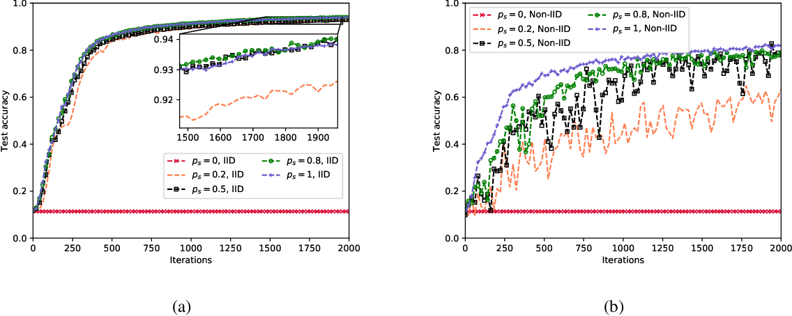 Figure 4 for Mobility-Aware Cluster Federated Learning in Hierarchical Wireless Networks