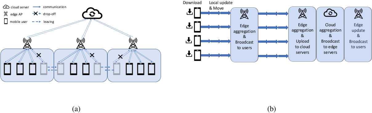 Figure 1 for Mobility-Aware Cluster Federated Learning in Hierarchical Wireless Networks