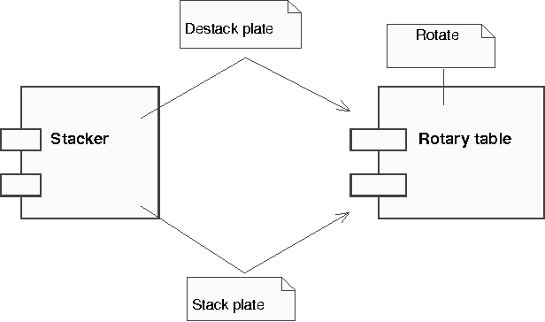 A case study in requirement analysis of control systems using uml figure 4 ccuart Images