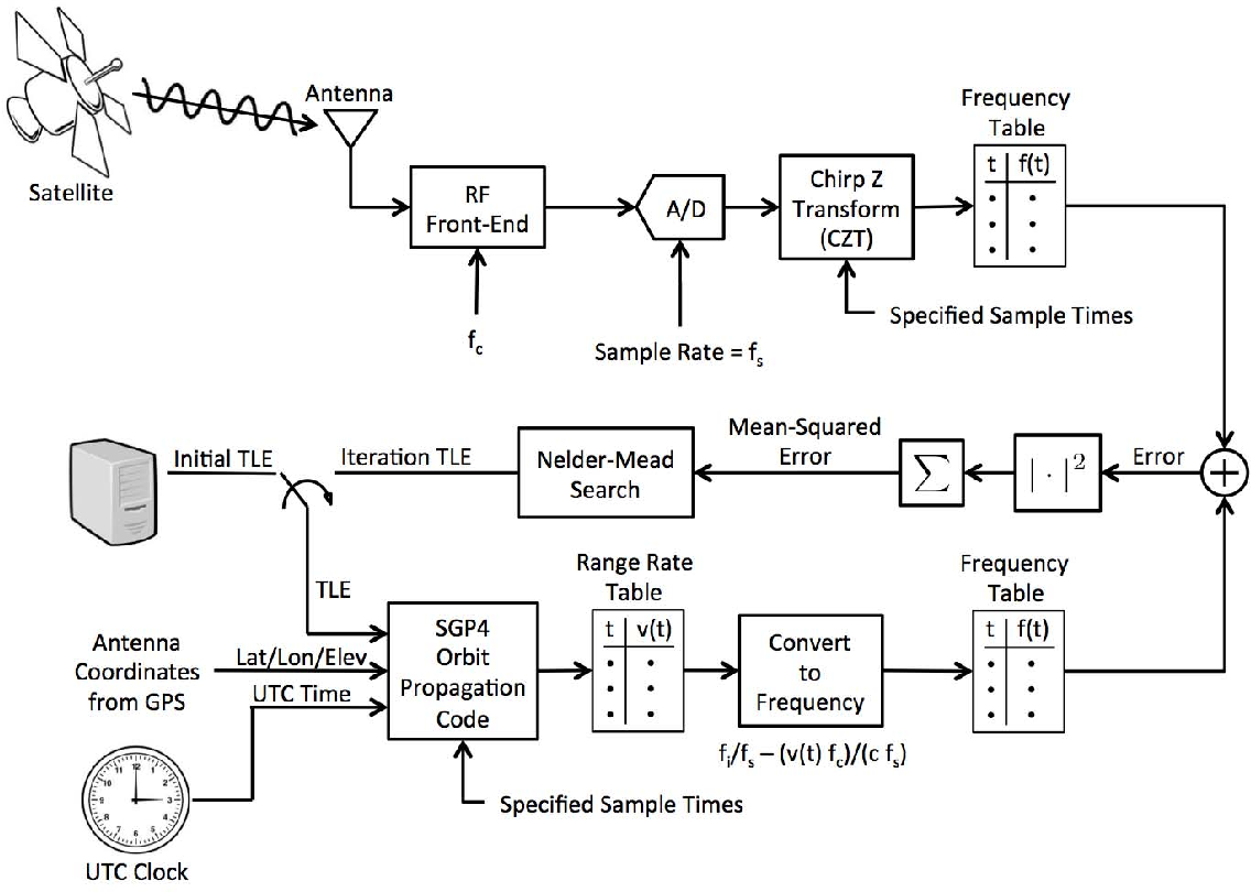 Orbit Refinement For Software Defined Radio Space Applications F To V Converter Circuit Diagram Semantic Scholar