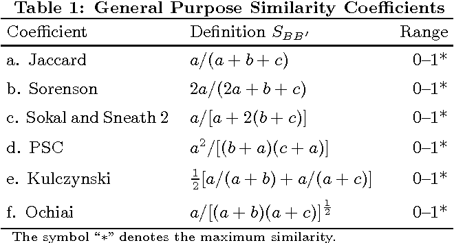 Table 1: General Purpose Similarity Coefficients