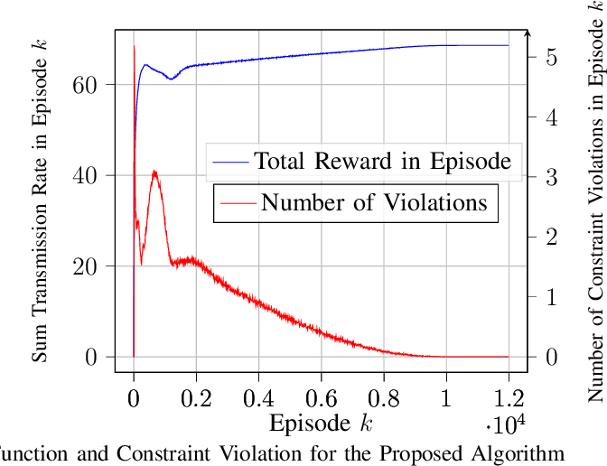Figure 2 for Model-Free Algorithm and Regret Analysis for MDPs with Peak Constraints