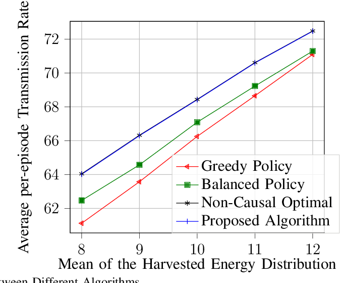 Figure 3 for Model-Free Algorithm and Regret Analysis for MDPs with Peak Constraints