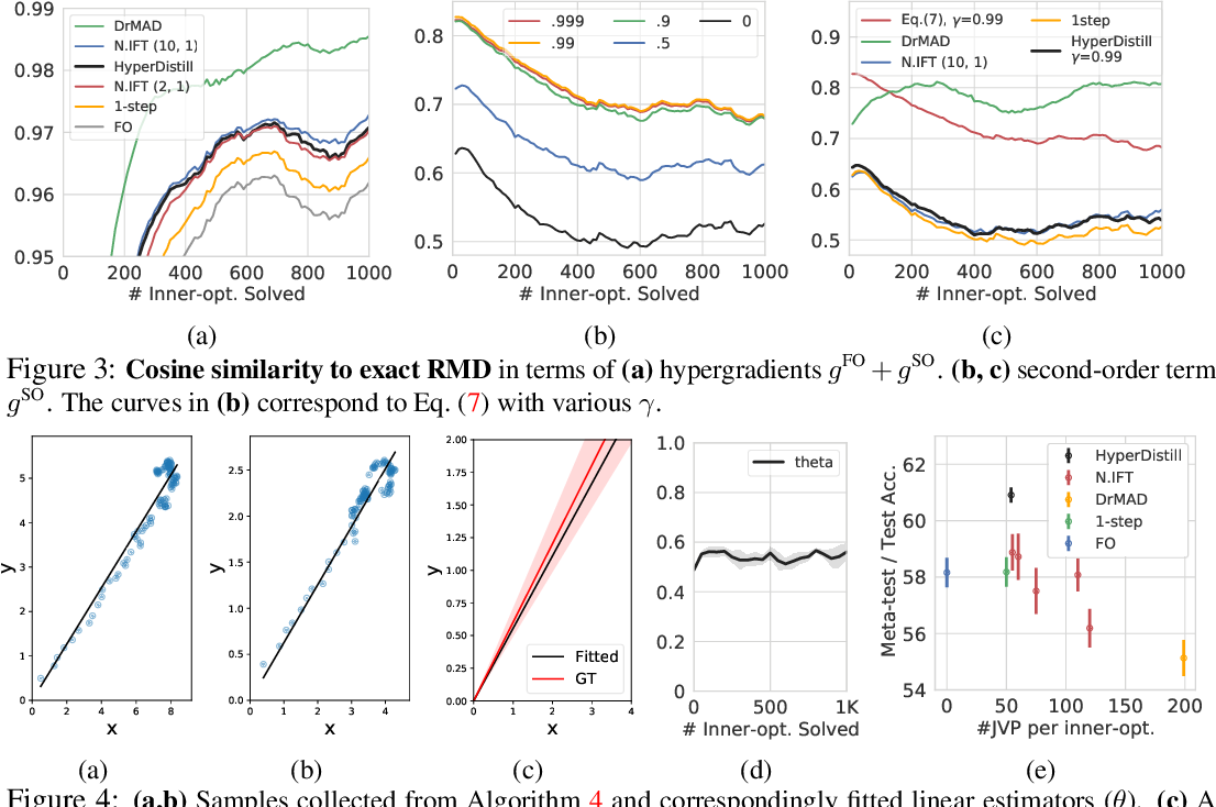 Figure 4 for Online Hyperparameter Meta-Learning with Hypergradient Distillation