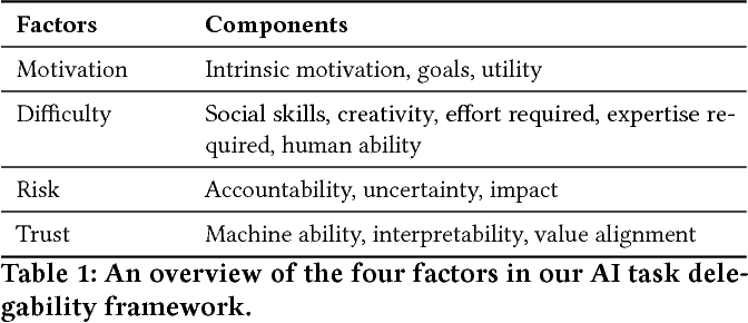 Figure 1 for Ask Not What AI Can Do, But What AI Should Do: Towards a Framework of Task Delegability