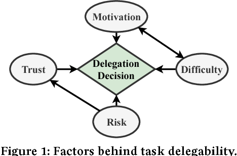 Figure 2 for Ask Not What AI Can Do, But What AI Should Do: Towards a Framework of Task Delegability