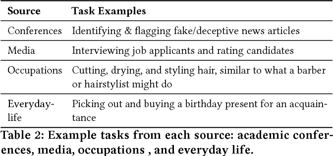 Figure 3 for Ask Not What AI Can Do, But What AI Should Do: Towards a Framework of Task Delegability