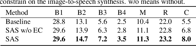 Figure 3 for Show and Speak: Directly Synthesize Spoken Description of Images