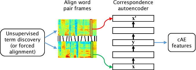 Figure 1 for Multilingual and Unsupervised Subword Modeling for Zero-Resource Languages