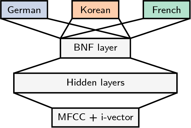 Figure 2 for Multilingual and Unsupervised Subword Modeling for Zero-Resource Languages