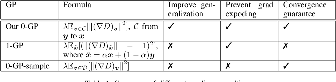 Figure 1 for Improving Generalization and Stability of Generative Adversarial Networks