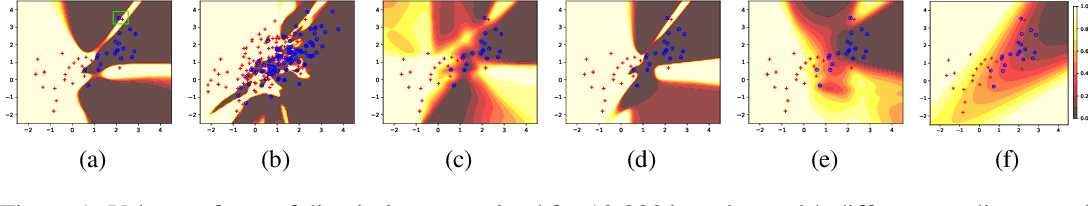 Figure 2 for Improving Generalization and Stability of Generative Adversarial Networks