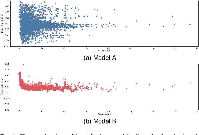 Figure 1 for A Visual Analytics System for Multi-model Comparison on Clinical Data Predictions