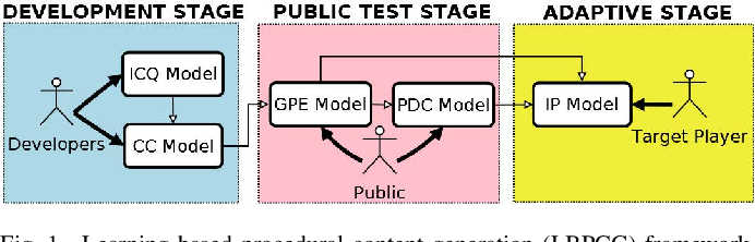 Figure 1 for Learning-Based Video Game Development in MLP@UoM: An Overview