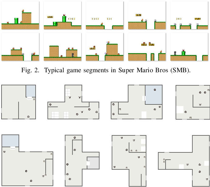 Figure 2 for Learning-Based Video Game Development in MLP@UoM: An Overview