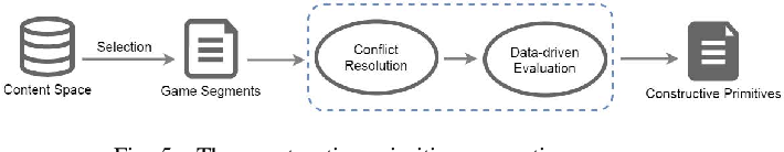 Figure 3 for Learning-Based Video Game Development in MLP@UoM: An Overview