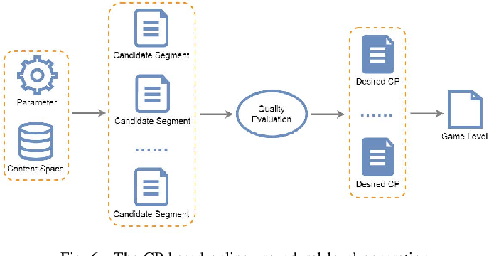 Figure 4 for Learning-Based Video Game Development in MLP@UoM: An Overview