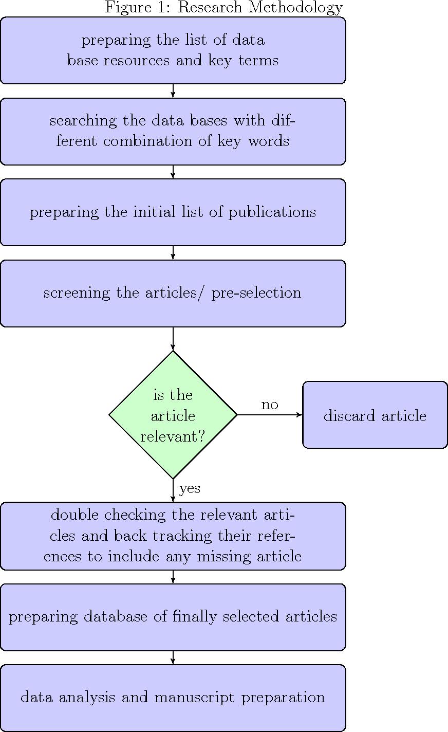 essay of narrative writing in literature