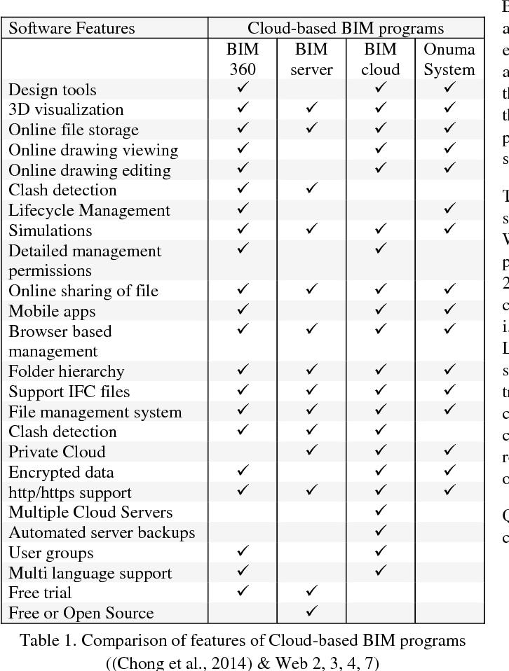 PDF] OPEN SOURCE CLOUD-BASED TECHNOLOGIES FOR BIM - Semantic Scholar