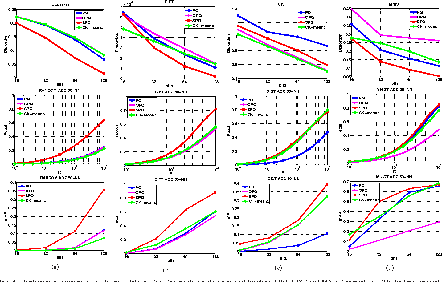 Figure 4 for Scalable Image Retrieval by Sparse Product Quantization