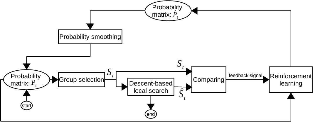 Figure 3 for Reinforcement learning based local search for grouping problems: A case study on graph coloring