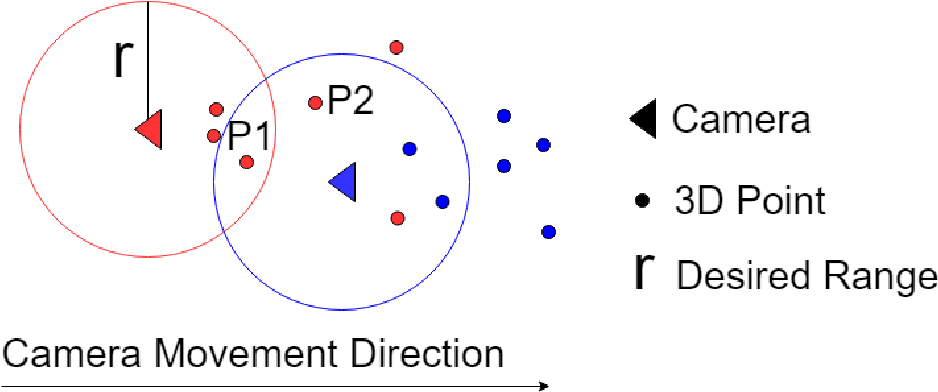 Figure 3 for Place Recognition for Stereo VisualOdometry using LiDAR Descriptors