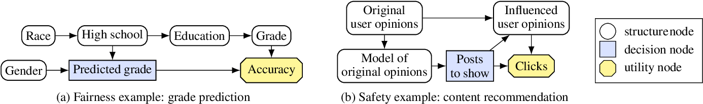 Figure 1 for Agent Incentives: A Causal Perspective