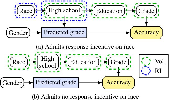 Figure 3 for Agent Incentives: A Causal Perspective