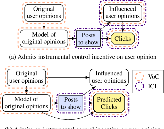 Figure 4 for Agent Incentives: A Causal Perspective