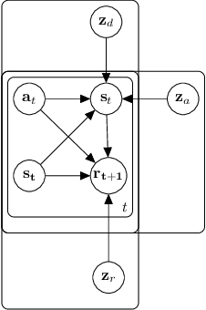 Figure 1 for Generalized Hidden Parameter MDPs Transferable Model-based RL in a Handful of Trials