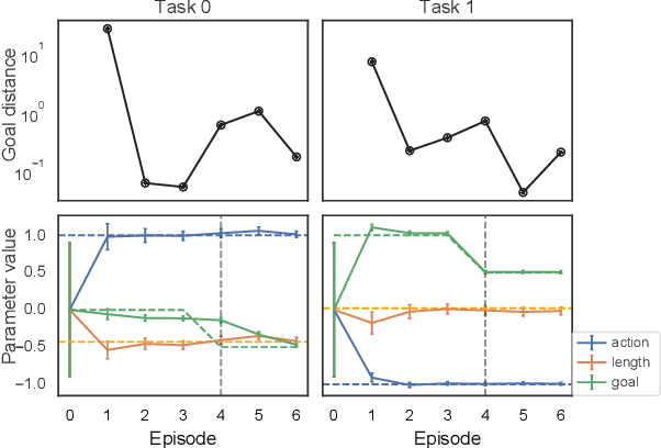 Figure 2 for Generalized Hidden Parameter MDPs Transferable Model-based RL in a Handful of Trials