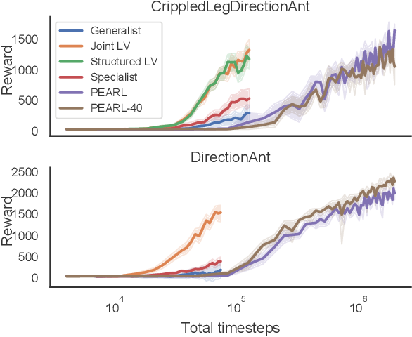Figure 4 for Generalized Hidden Parameter MDPs Transferable Model-based RL in a Handful of Trials