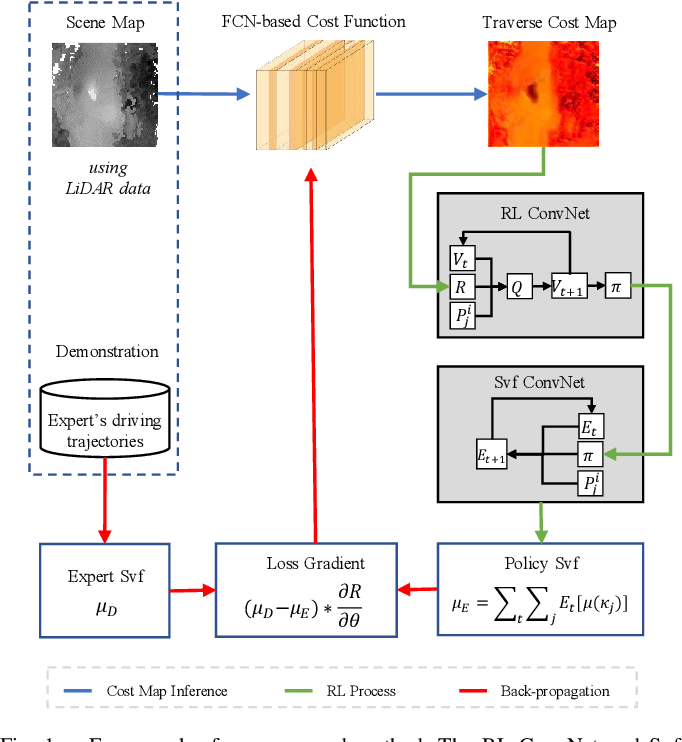 Figure 1 for Off-road Autonomous Vehicles Traversability Analysis and Trajectory Planning Based on Deep Inverse Reinforcement Learning