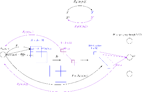Figure 3 for AdjointBackMap: Reconstructing Effective Decision Hypersurfaces from CNN Layers Using Adjoint Operators