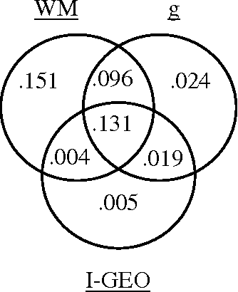 Figure 4 from running head geometry working memory and venn diagrams indicating the shared and unique variance explained in academic achievement in ccuart Choice Image