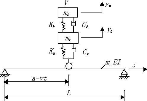 PDF] 3 types of vehicle-bridge coupling vibration analysis of model