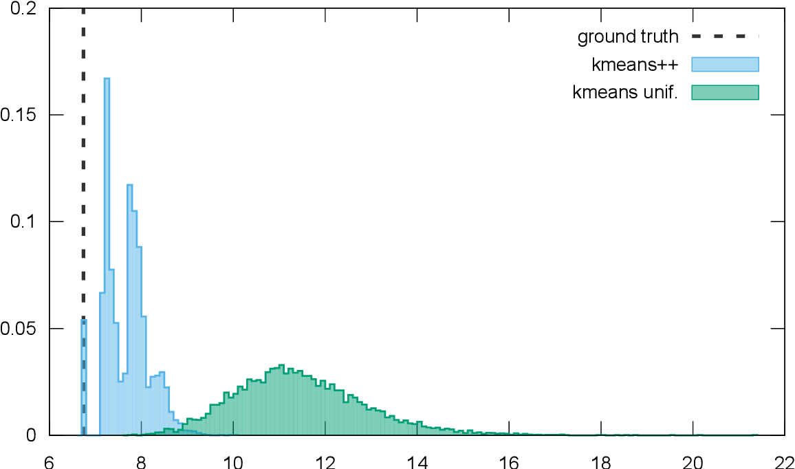 Figure 1 for Recombinator-k-means: Enhancing k-means++ by seeding from pools of previous runs