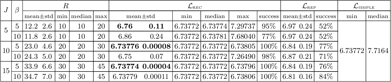 Figure 4 for Recombinator-k-means: Enhancing k-means++ by seeding from pools of previous runs
