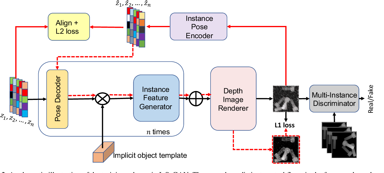 Figure 3 for InSeGAN: A Generative Approach to Segmenting Identical Instances in Depth Images