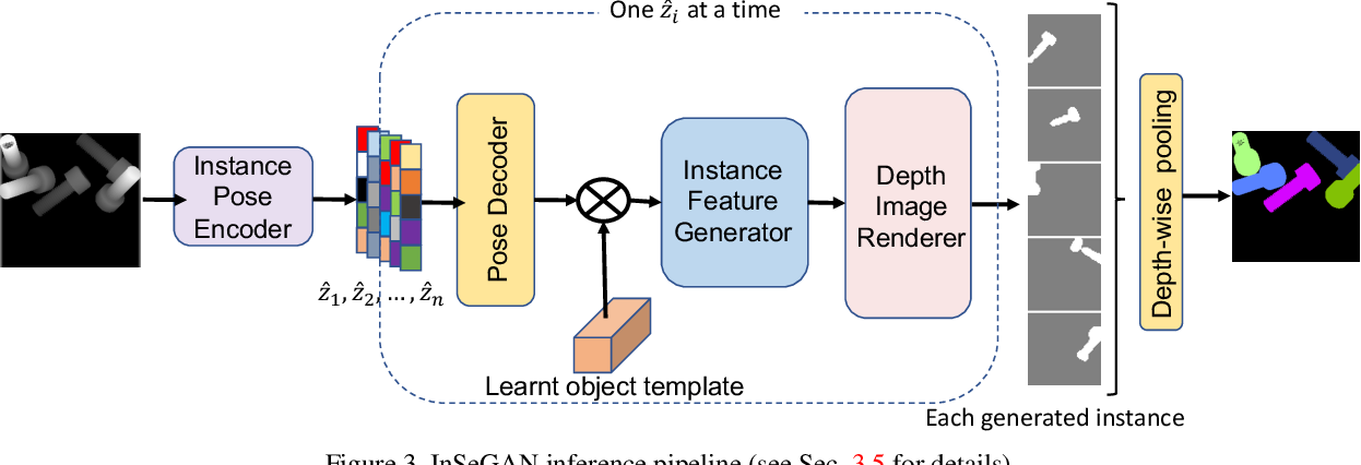 Figure 4 for InSeGAN: A Generative Approach to Segmenting Identical Instances in Depth Images