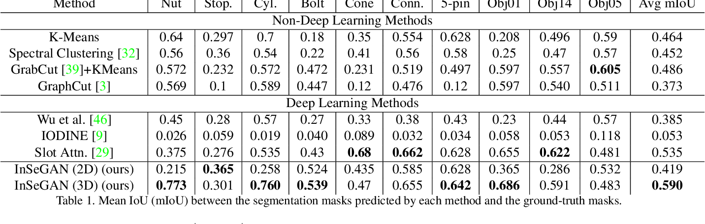 Figure 2 for InSeGAN: A Generative Approach to Segmenting Identical Instances in Depth Images