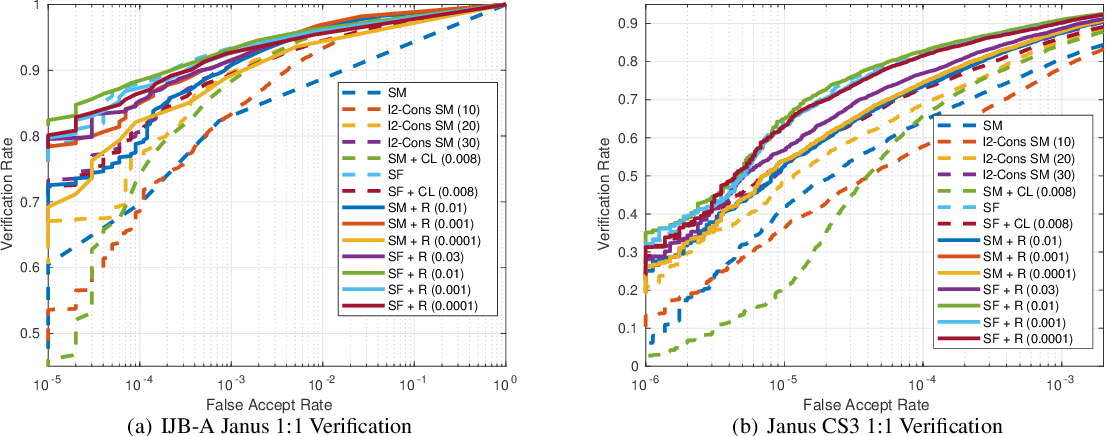 Figure 7 from Ring Loss: Convex Feature Normalization for Face