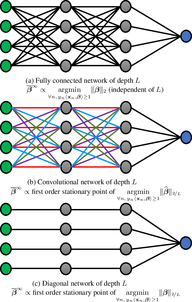 Figure 1 for Implicit Bias of Gradient Descent on Linear Convolutional Networks