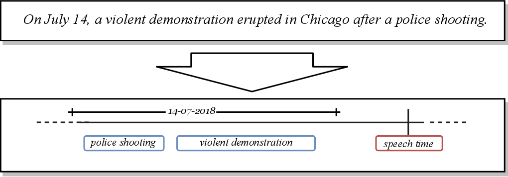 Figure 1 for A Survey on Temporal Reasoning for Temporal Information Extraction from Text (Extended Abstract)