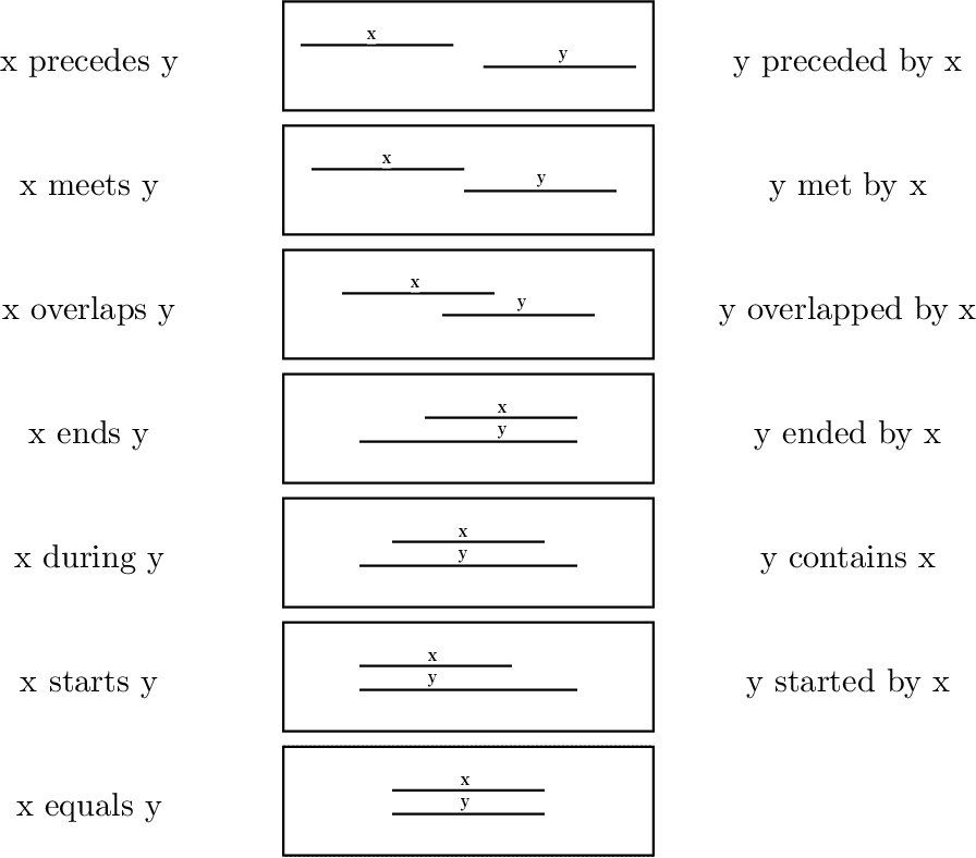 Figure 3 for A Survey on Temporal Reasoning for Temporal Information Extraction from Text (Extended Abstract)
