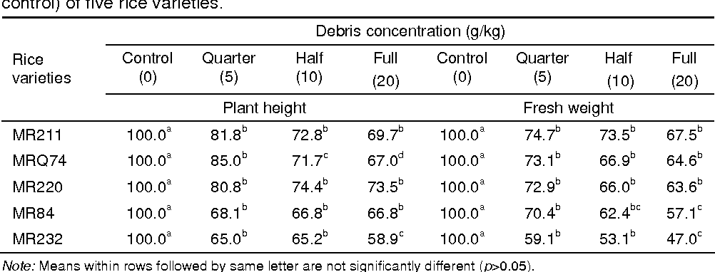 Table 3: Effect of the debris of C. iria, on seedling plant height and fresh weight (% of control) of five rice varieties.