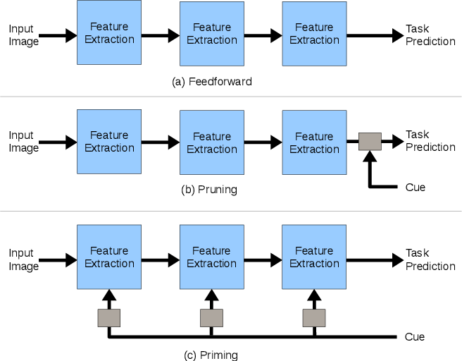 Figure 2 for Priming Neural Networks