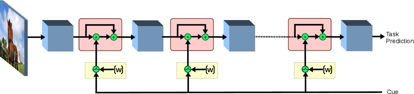 Figure 3 for Priming Neural Networks