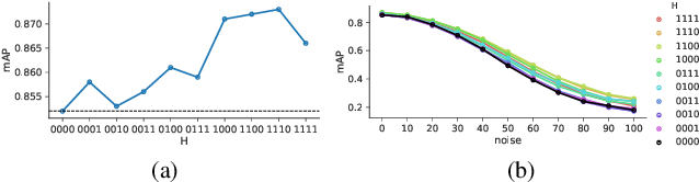 Figure 4 for Priming Neural Networks