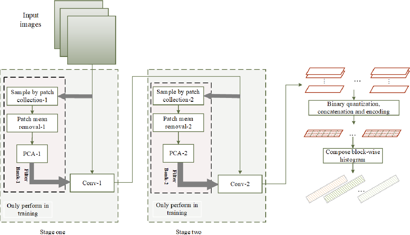 Figure 2 for AED-Net: An Abnormal Event Detection Network